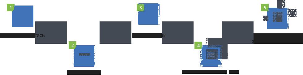 Un sistema único diseñado para generar ingresos adicionales por publicidad.